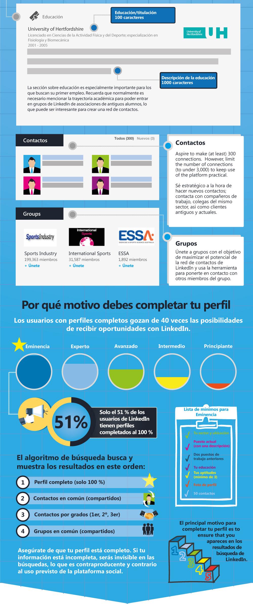 LinkedIn ES 3