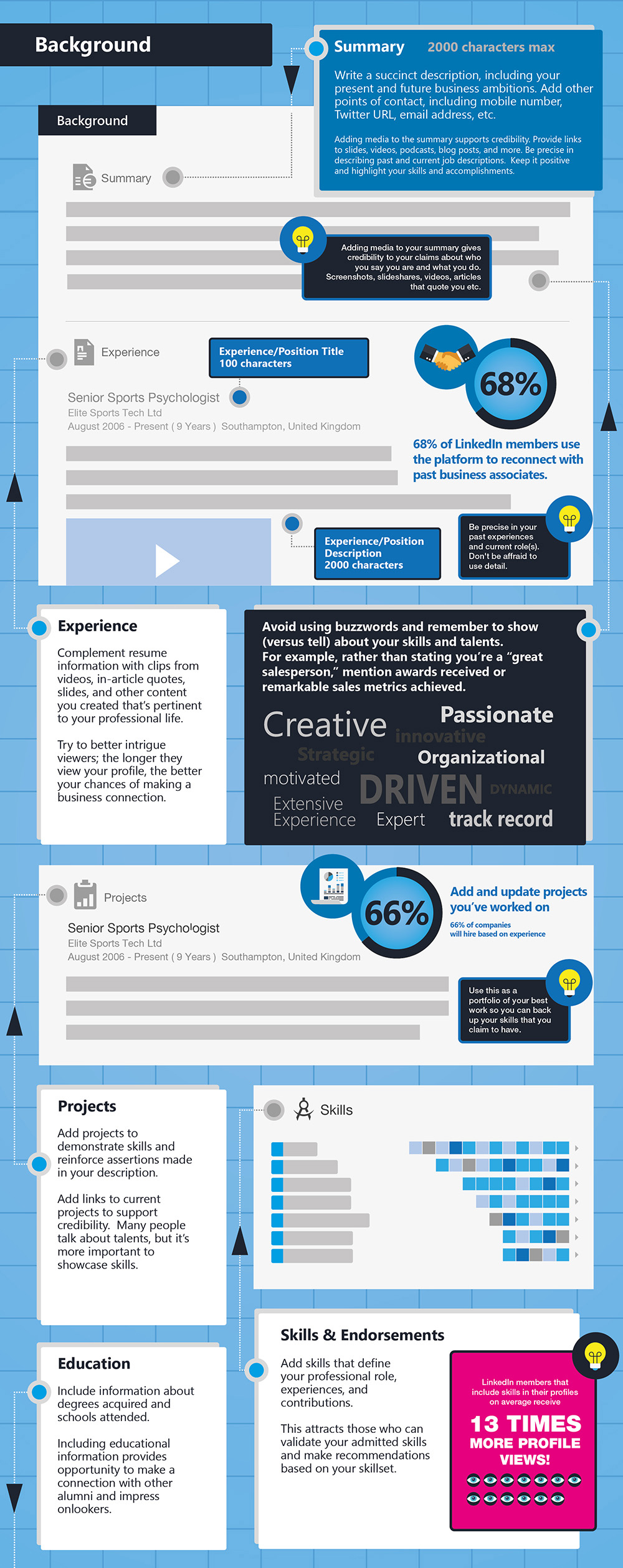 The ultimate linkedin cheat sheet infographic malvernweather Images