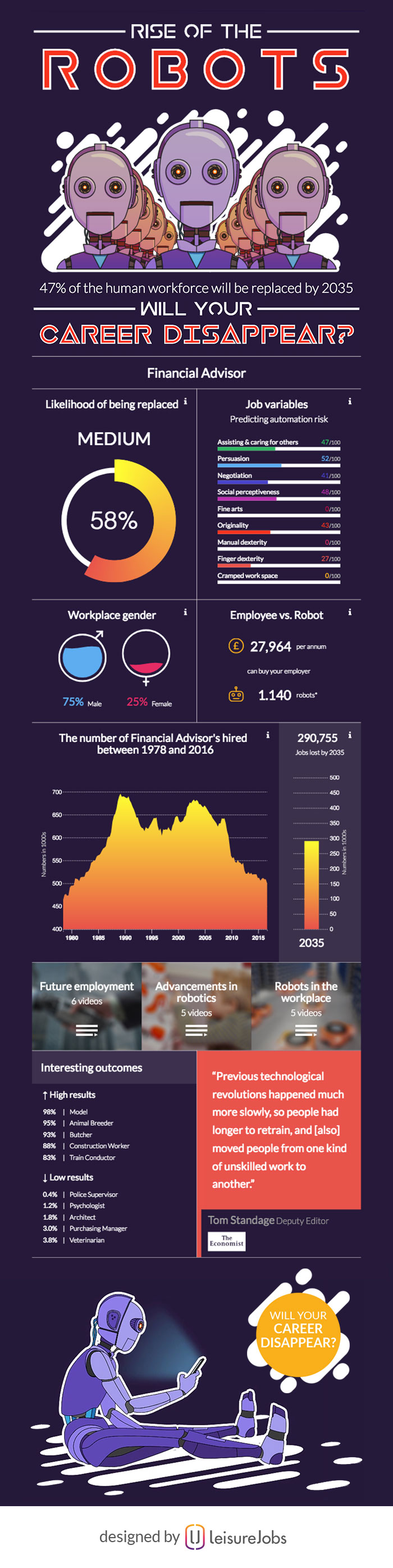 Infographics - Financial Advisor - Rise Of The Robots